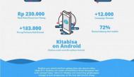 Kitabisa himpun donasi Rp 193 miliar di 2017